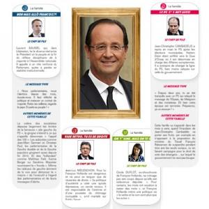 Infographie Hollande et les 7 familles de la gauche